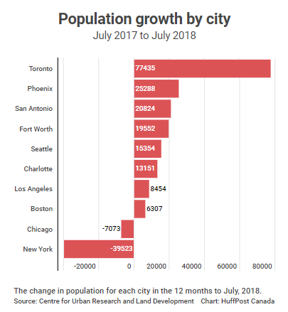Population Growth By City